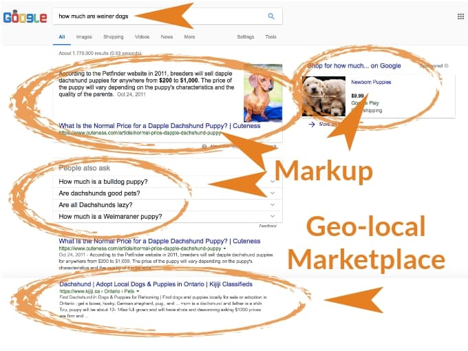 local seo search intent purchase intent